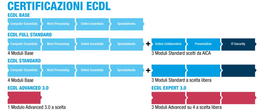 Icdl / Ecdl Certificazioni